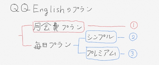 QQ Englishのプラン詳細